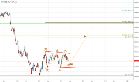 AUDUSD: Potential contracting triangle