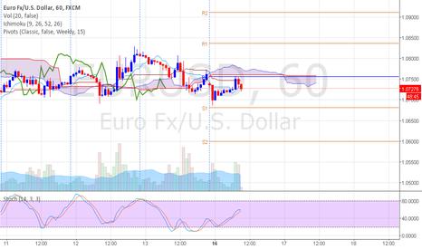EURUSD: Wait for Sell EURUSD