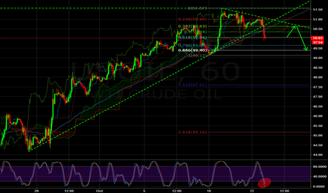 USOIL: SHORT TERM setup for OIL
