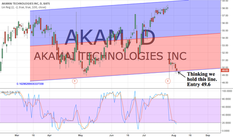 AKAM: Thinking we hold this line. Entry 49.6