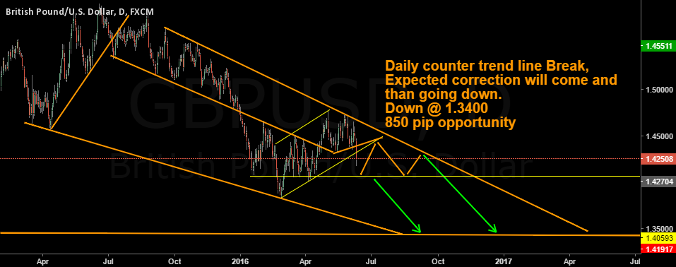 GBPUSD Daily Chart Analysis