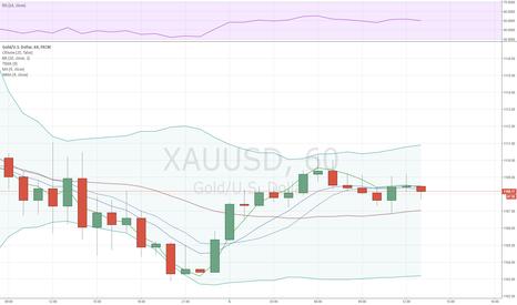 XAUUSD: Золото готовится к данным занятости из США и остаётся на 1,105