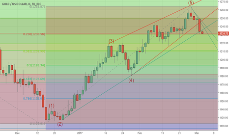 XAUUSD: GOLD - THE SLIDE CONTINUES