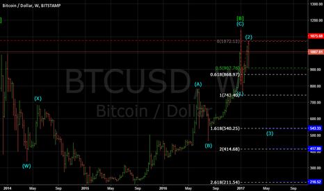 BTCUSD: BITCOIN: BEARISH IN WAVE (3) WITH A TARGET OF $543