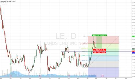 LE: Lands End (LE) bounce off support