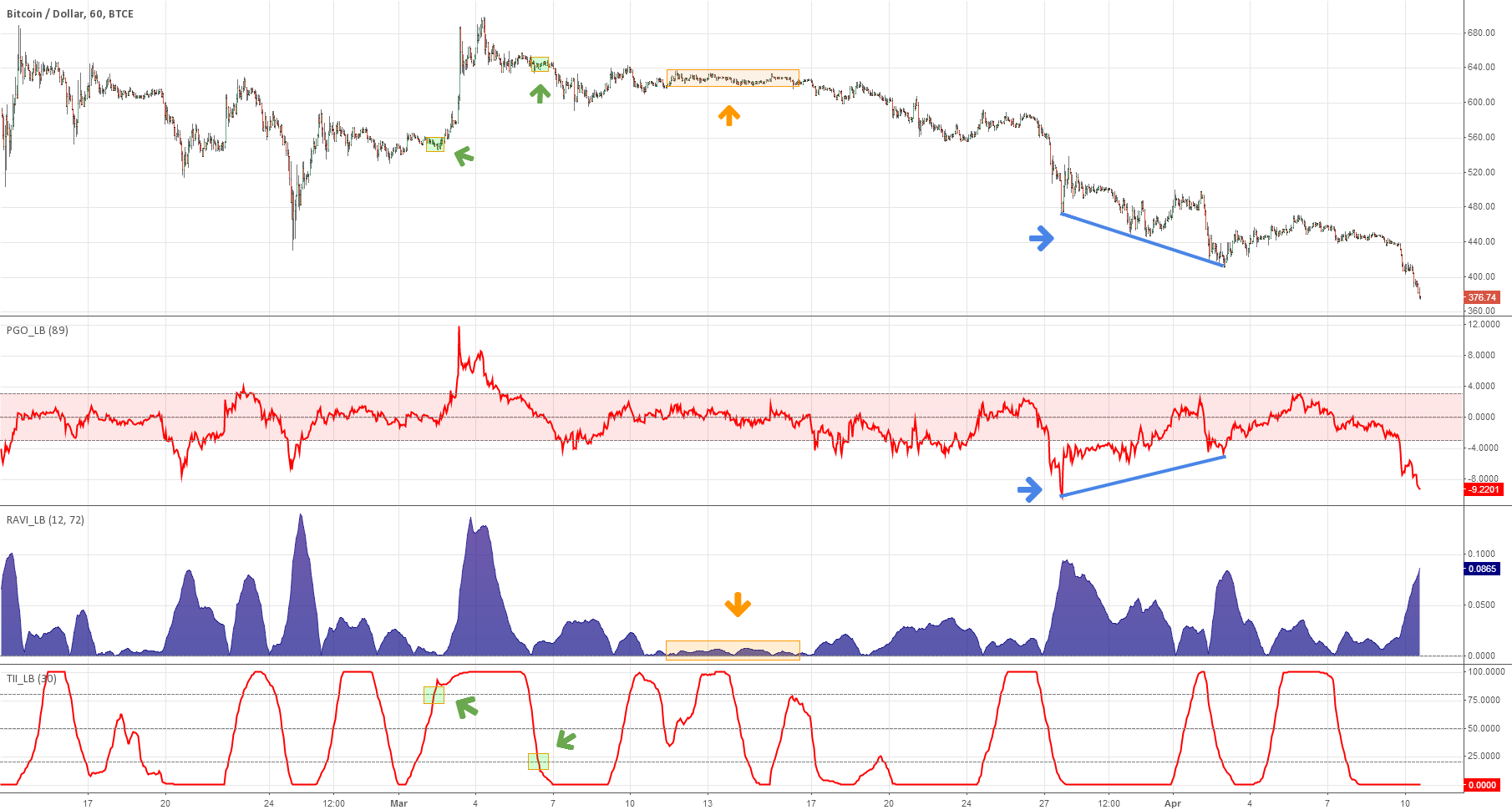 3 new Indicators - PGO / RAVI / TII