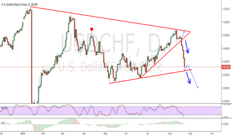 USDCHF: sell