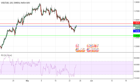 USDCAD: USDCAD expecting further sell off