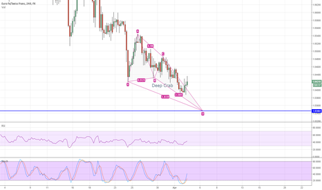 EURCHF: Deep Crab Formation on EURCHF
