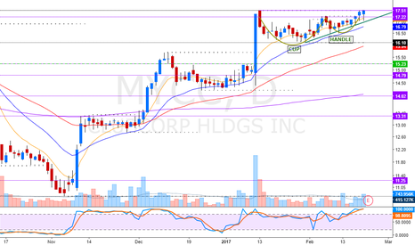 MYCC: Force breakout + Cup and Handle