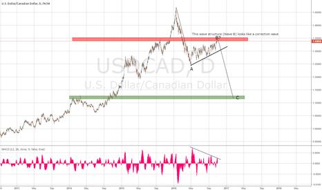 USDCAD: USDCAD looks very bearish