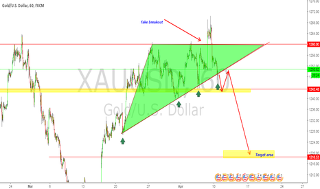 XAUUSD: GOLD CAN be sell after breakout