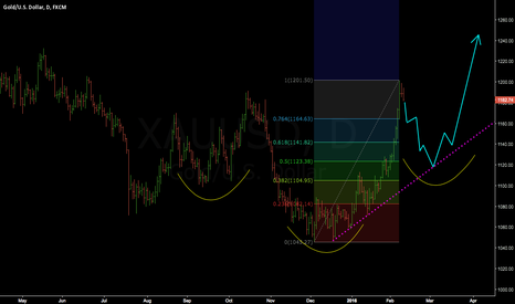 XAUUSD: Gold correction then... blastoff??