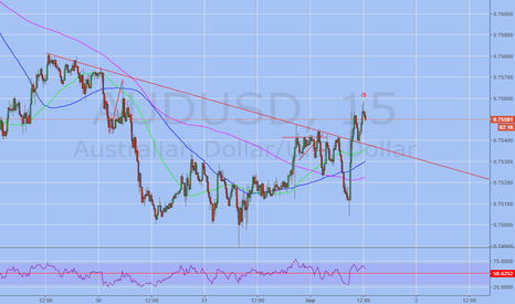 AUDUSD: quick long trade on AUDUSD this afternoon