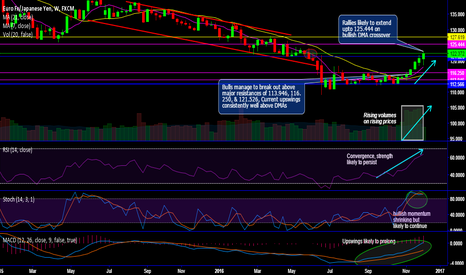 EURJPY: EUR/JPY technicals and trade setup