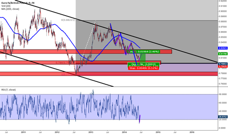 EURGBP: Structured based trade oportunity, in 3drives pattern with entry