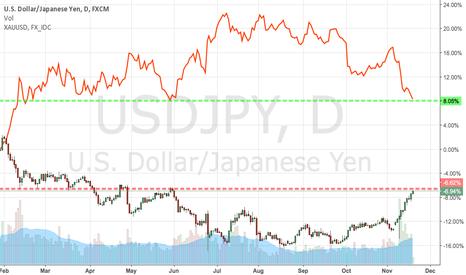 USDJPY: USD:JPY vs Gold