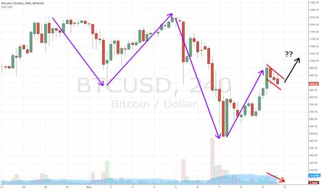 BTCUSD: bull flag forming?