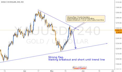 XAUUSD: Short Option on Gold
