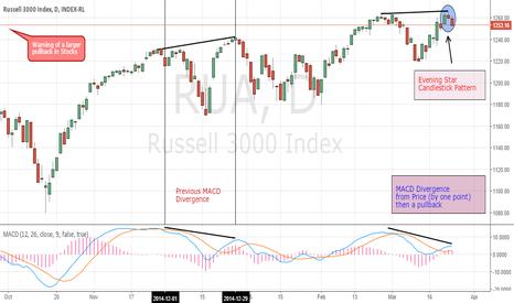 RUA: Stocks May Be Ready for a Larger Pullback