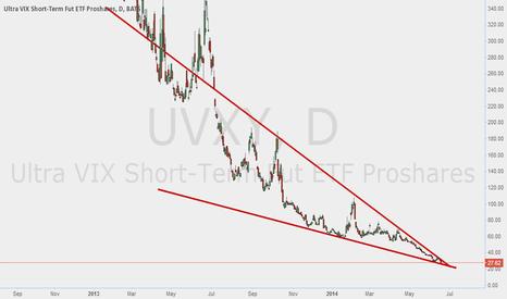 UVXY: uvxy