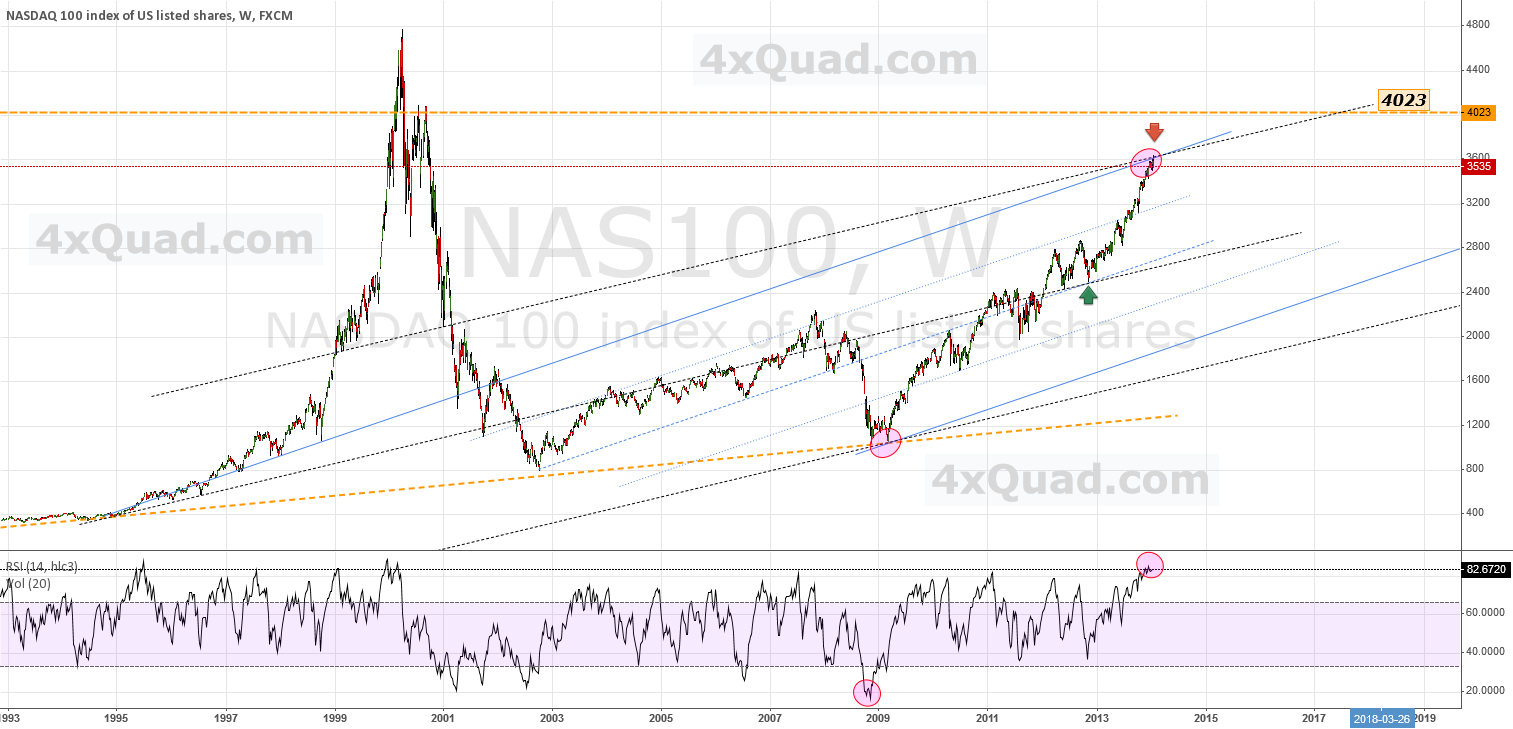 Update - At Upper Channel Convergence ... | #NAS100 #NASDAQ
