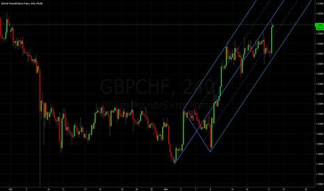 GBPCHF: Pound Franc:Median Line Studies