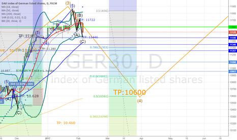 GER30: DAX30 Daily chart short