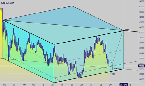 XAUUSD: Do not forget