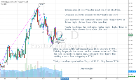 FR: FR - Trading a trend - on a trend - on a trend