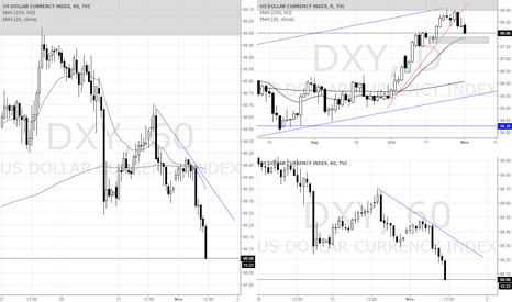 DXY: DXY down