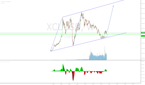 XCUUSD: Copper Consolidiation may be coming to an end