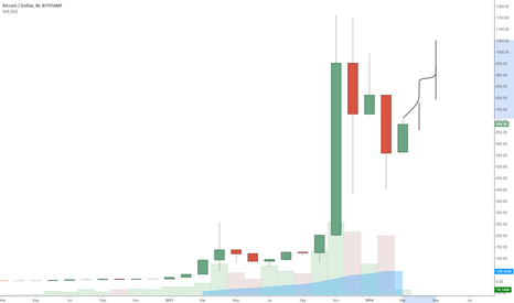 BTCUSD: Higher Low. Montlhy Chart