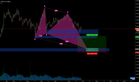 USDJPY: USD/JPY M30 possible bullish Butterfly