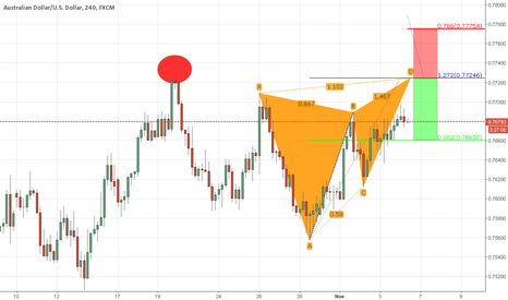AUDUSD: Butterfly Formation