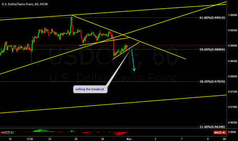 USDCHF: USDCHF short term sell setup