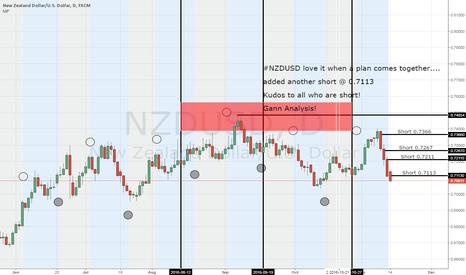 NZDUSD: NZDUSD added more shorts @ 0.7113