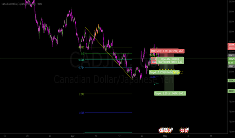 CADJPY: attempting wave 5