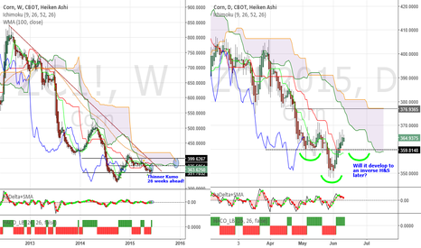 ZCN2015: Corn - Low volatility, bullish bias again. Be a Price follower!