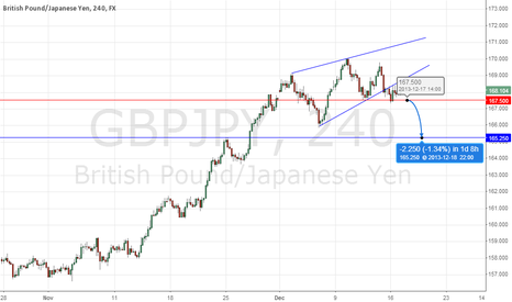 GBPJPY: Rising Wedge