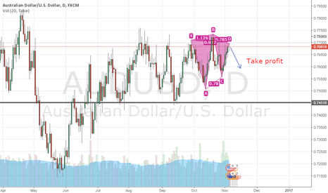 AUDUSD: Quick analyst