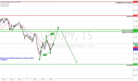 USDJPY: USDJPY Probable AB=CD pattern (Short)