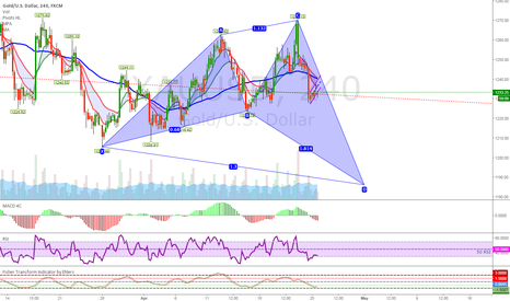 XAUUSD: Bullish Shark in Progress ..!?