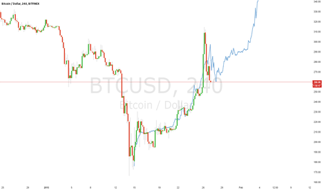 BTCUSD: Just being a bull tard