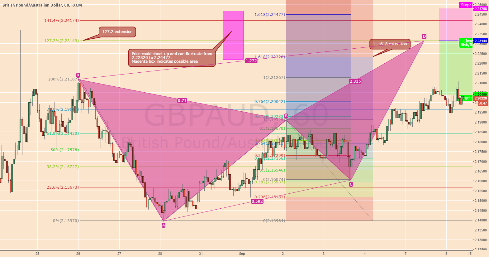 GBPAUD SHORT HARMONIC EXTENSION.