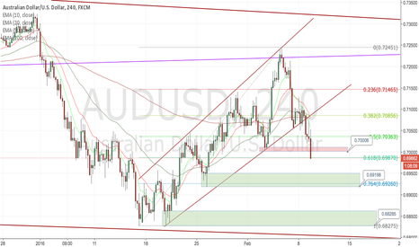 AUDUSD: BEARISH PATTERN AUDUSD