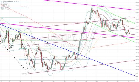 USDJPY: ドル円:紫のチャネルだったのか?