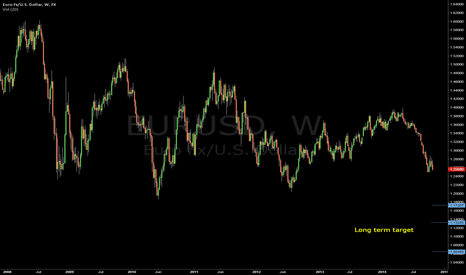 EURUSD: Long term target