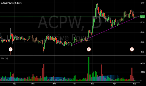 ACPW:  Active Power (ACPW) In Continuation Pattern