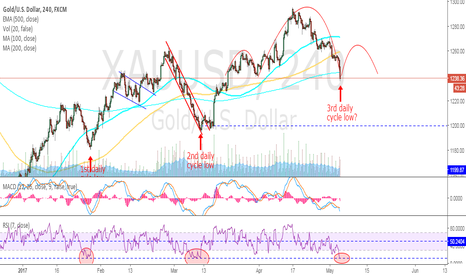 XAUUSD: GOLD - French bounce